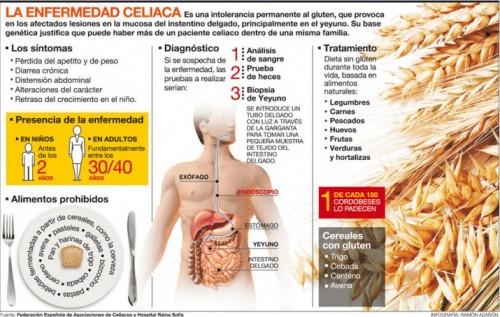 celiaco.jpg1