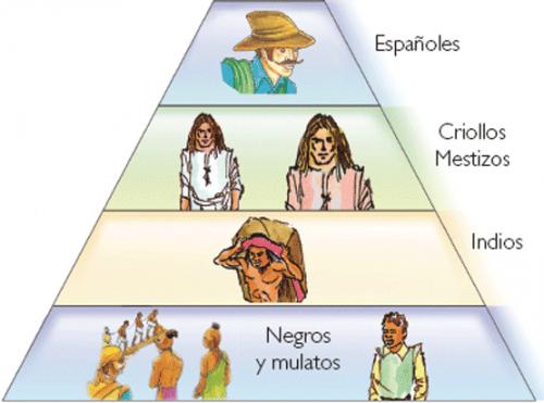 sociedad española